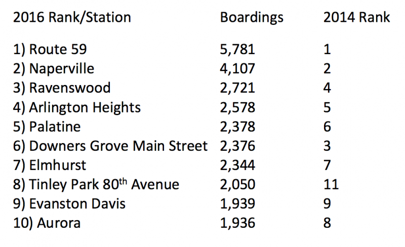 Station In The Metra System While Ivanhoe On Electric Line Is Exactly Average According To S 2016 Ridership Census